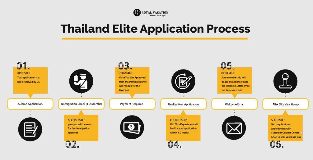 Thailand Elite Visa Application Process