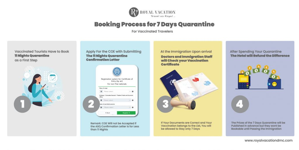 Booking Process for Thailand 7 Days Quarantine