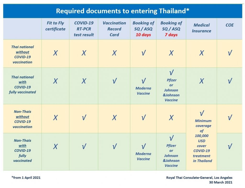 required Documents for Traveling to Thailand During Covid 19