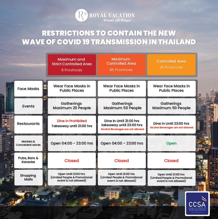 New Restrictions to Contain COVID 19 in Thailand